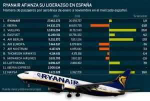 Pasajeros y aerolíneas España 2012