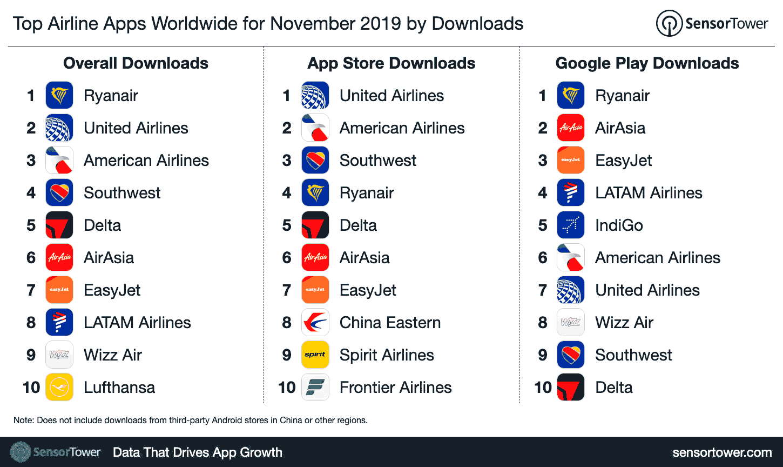 Ranking apps aerolíneas